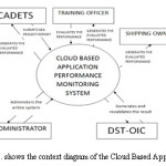 Figure 2. shows the context diagram of the Cloud Based Application.