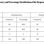 Table 1 Frequency and Percentage Distribution of the Respondents in Terms  of Course