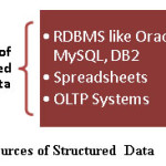 Fig-3 Sources of Structured Data