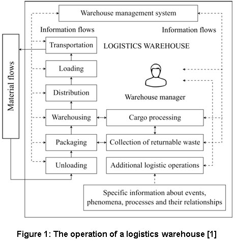 Simulation Approach for Logistical Planning in a Warehouse