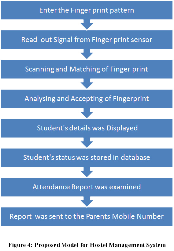 Hostel Management System Based on Finger Print