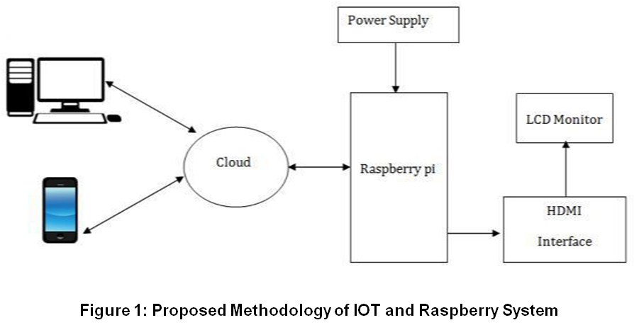 Implementation of Digital Notice Board using Raspberry Pi and IOT
