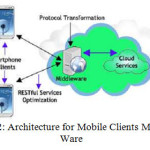 Enhance the Interaction Between Mobile Users and Web ...