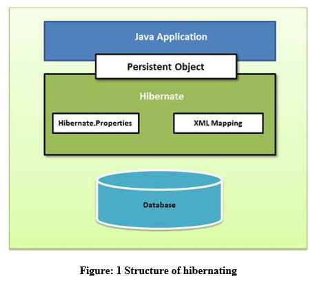 Evaluating Performance of Hibernate ORM Based Applications Using HQL Query Optimization ...